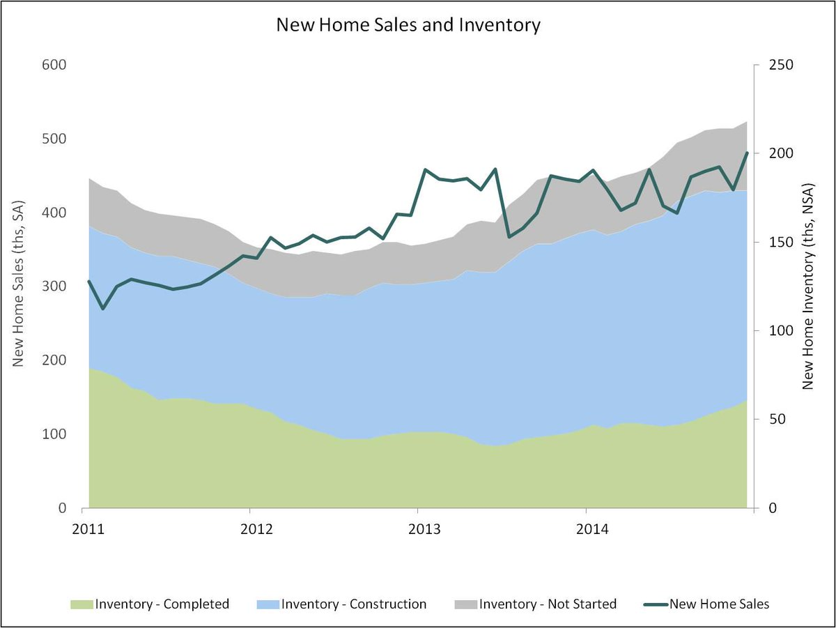 New #Home Sales at Highest Pace Since June 2008: http://t.co/GoVobAbetF http://t.co/GFc5p5stR5