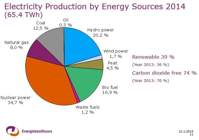 Thumbnail for 10 FINNISH ENERGY FACTS