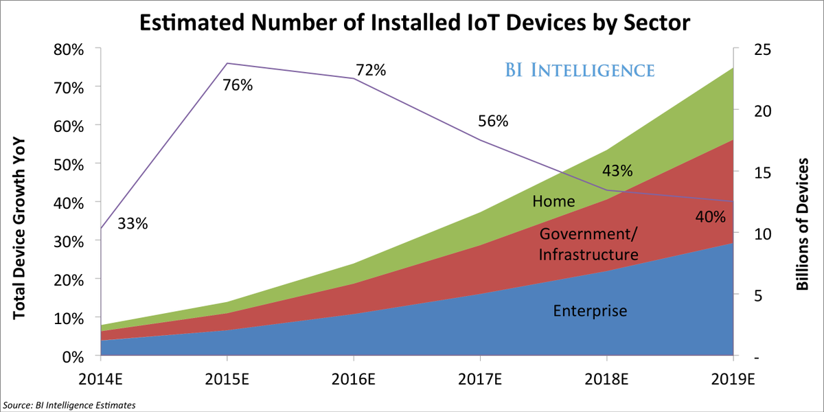 via @SAI: #IoT soon to be world's most massive device market http://t.co/URAQm223jp http://t.co/QmMTE91D2H #350mkt.