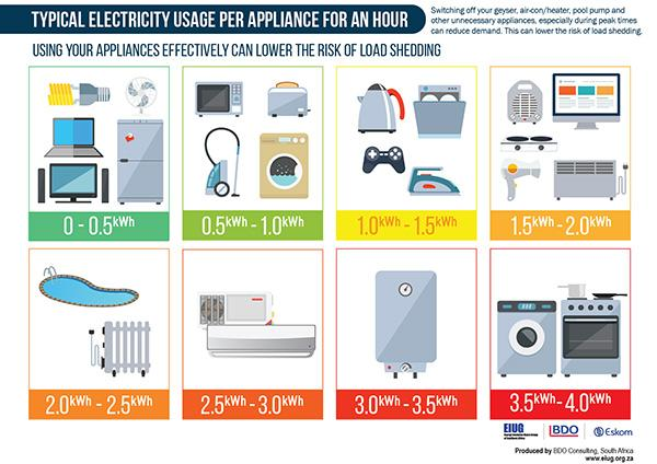 Entrepreneur Zone On Twitter Typical Electricity Usage Per