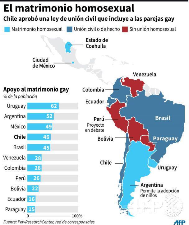 Poblacion homosexual en chile