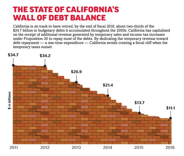 "#California has chipped away at its ""wall of debt"" as we discuss in this report: http://t.co/iwk5Vy5pSw http://t.co/HGLbdnte2P"
