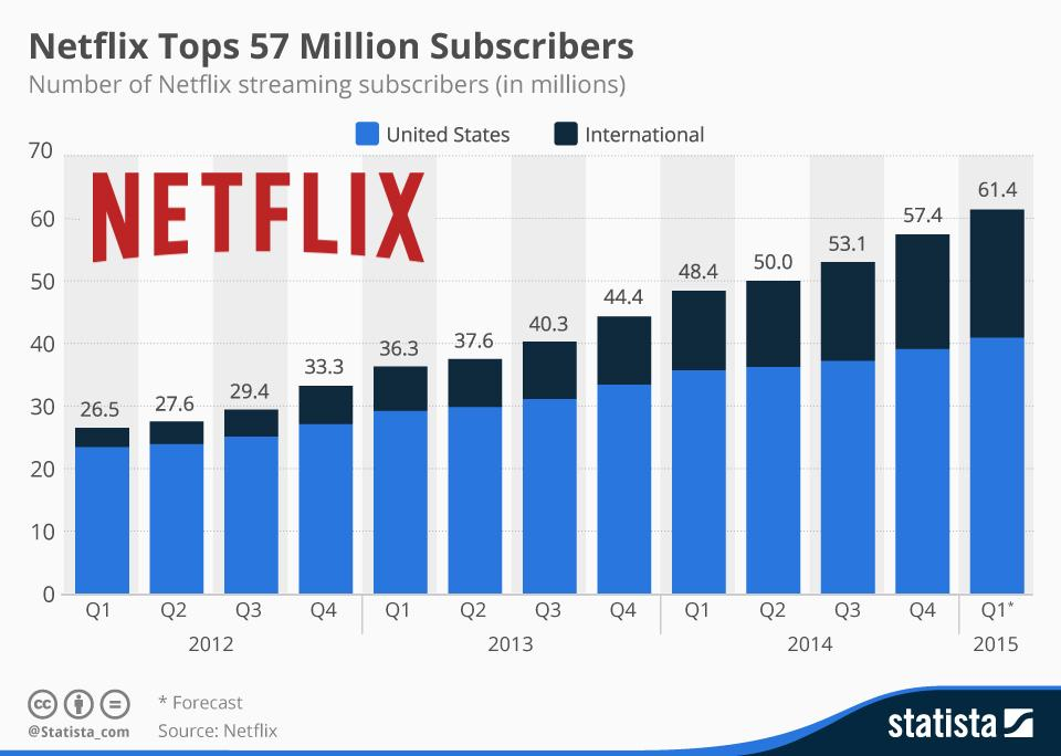 RT @IgorBeuker: International growth for #Netflix It ended 2014 with 57.4 million subs to its streaming service. http://t.co/HKzBscWB4T