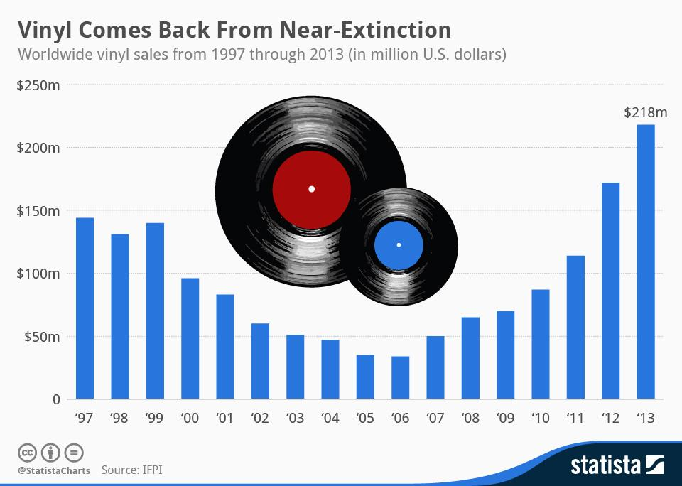 RT @IgorBeuker: Old skool rulez! #Vinyl Records Come Back From Near-Extinction #music http://t.co/4XRBW1Tj8U