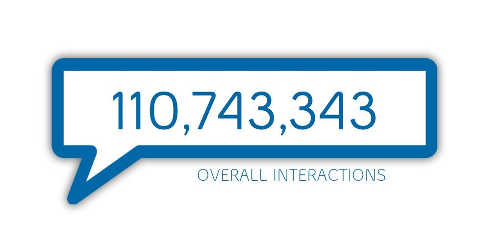 just past last year's record!!!! $5.5 Million! 2 hours left to retweet and increase the amount! #BellLetsTalk http://t.co/ag6krRdGpM