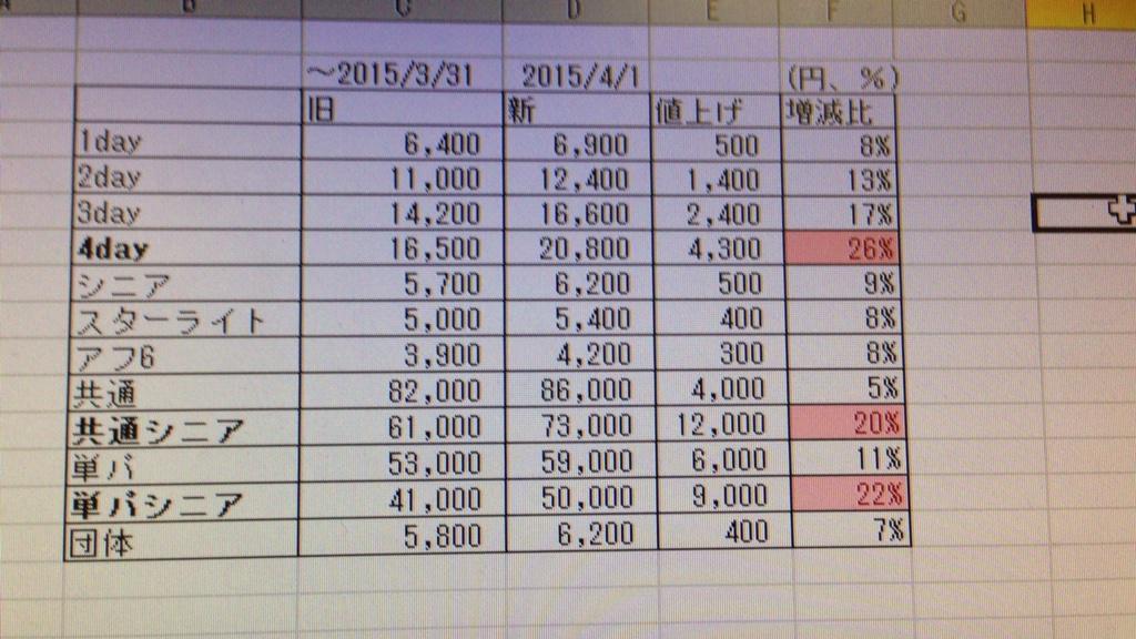 こうだね、こう。 4dayがいちばん値上げ幅でかい。 http://t.co/uogUQExpOW