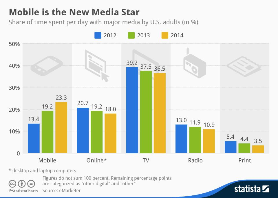 RT @IgorBeuker: eMarketer: #Mobile is the New #Media Star http://t.co/pzYq48vUnW