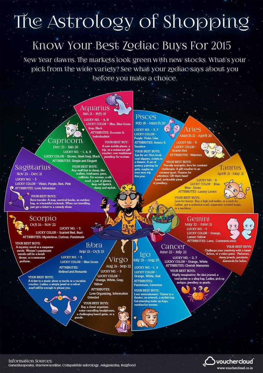 Buzzfeed astrology quiz