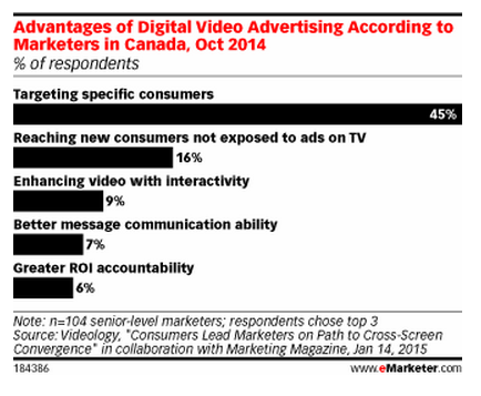 "Canadian marketers list ""targeting specific consumers"" as #1 advantage of #videoadvertising http://t.co/DhsTczM3UD http://t.co/AzBPLY08lT"