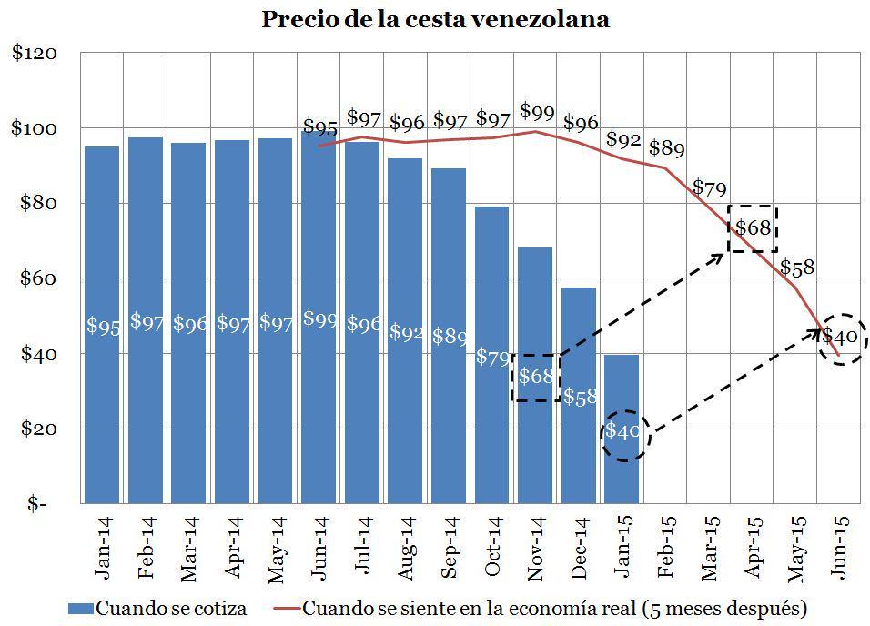 Venezuela,¿crisis económica? - Página 22 B8hnO0FCMAAzZeR