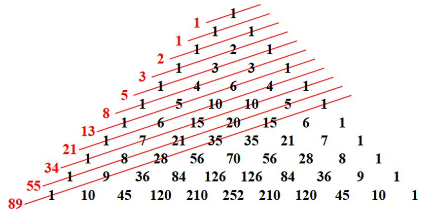 The Fibonacci numbers are the sums of \