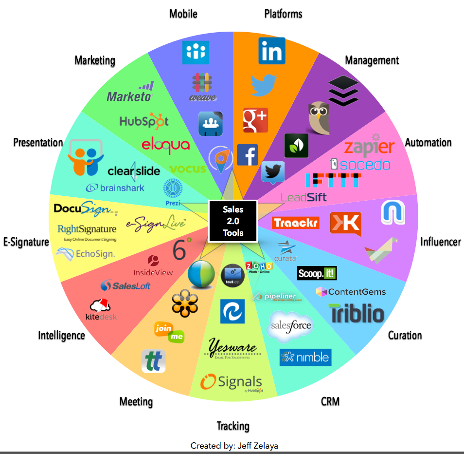 My favorite #socialselling tools  // I'm curious, what are your favorite tools? #socialsellingsummit http://t.co/5Zl5PJpFBn