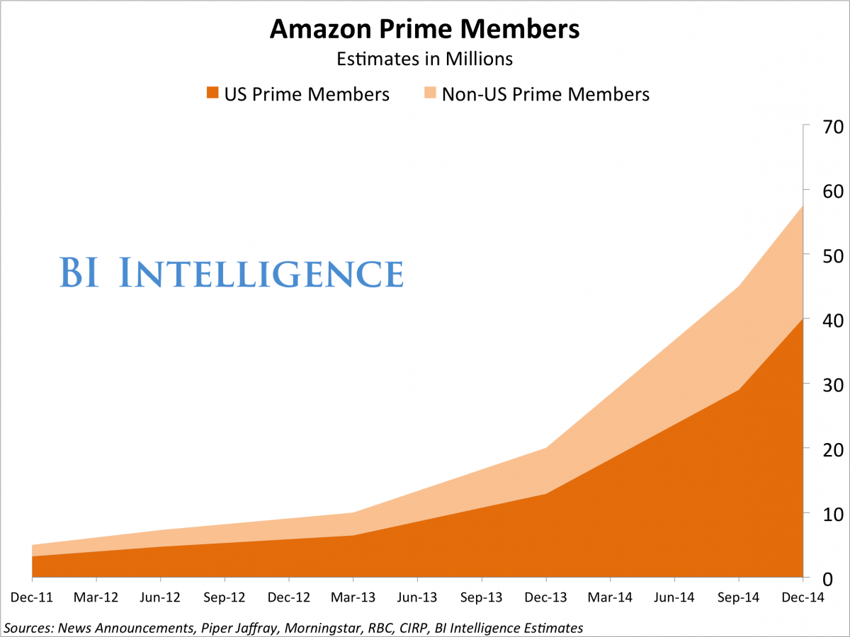 RT @IgorBeuker: Bezos, hero. 45% of all @Amazon customers in the US are member of #AmazonPrime at $99 a year! http://t.co/ltP0tjsMqV