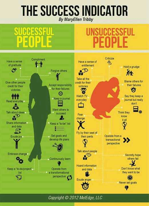 The Success Indicator http://t.co/RAPAqzLy4X