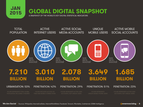 A new report looks at the global digital landscape - read more: http://t.co/gLb3s108mI #digital #tech #social http://t.co/4R9SVUOWcP
