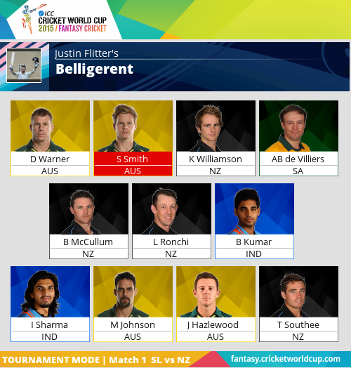 What do you think of my CWC Fantasy League squad?  #CWCFantasy http://t.co/Mg6ruHJWPJ