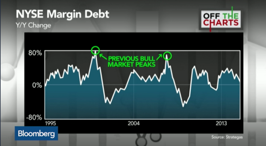 Worried about record margin debt in #USstocks? Don't: http://t.co/y7Fx4A7WD9 #OffTheCharts @BloombergTV @SpectorDean http://t.co/E7GGaNbBdF