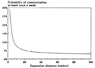 @ourfounder @MartinBurnsSV @leankitjon Here's an interesting chart from an old IBM study. http://t.co/2Z8SIMOsPU
