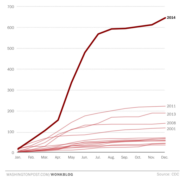 What's the harm in vaccine denial? U.S. measles cases hit a 20-year high. http://t.co/CMueFMUxUx by @_cingraham http://t.co/iGc8uLtZ5S