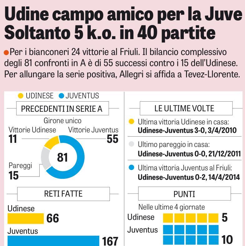 I precedenti di Udinese-Juventus