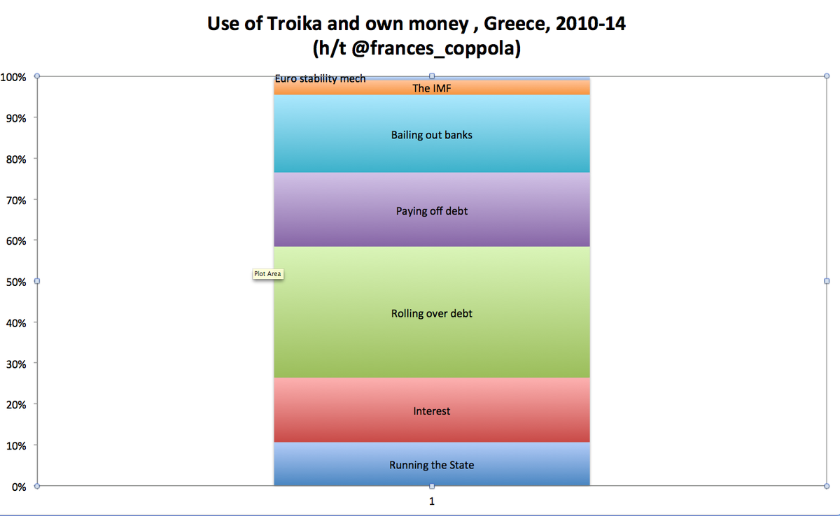 on what did #greece spend the money? (hint - not Greeks..) H/T @Frances_Coppola http://t.co/7ywNH5hjY2