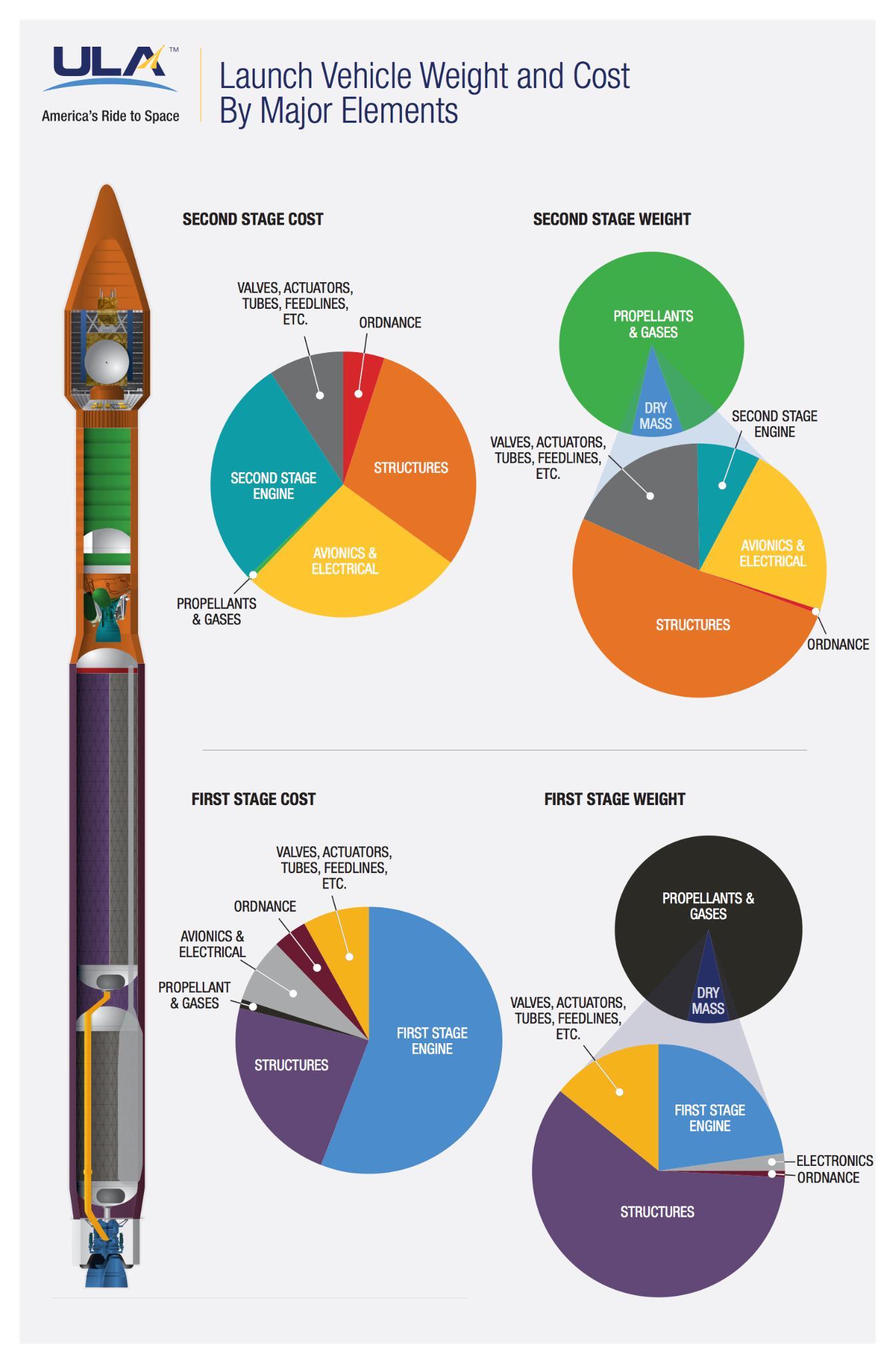 spacecraft cost - photo #16