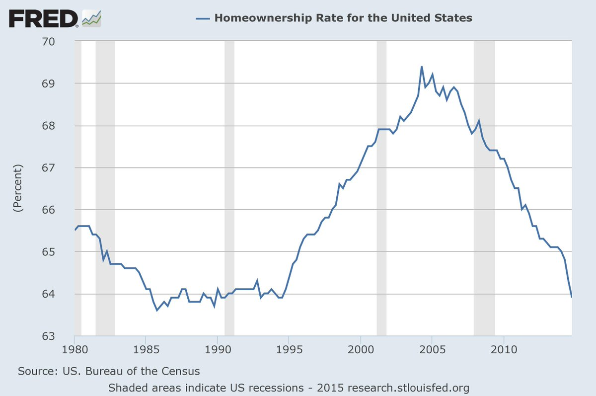 Homeownership rate: 63.9 percent (SA) in Q4, 64.3 in Q3 and 65.1 in 2013:Q4 http://t.co/VUnJUJL4fK http://t.co/LK61o9Bvfd