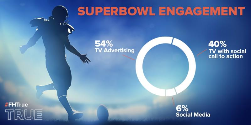 SURVEY: #SuperBowl fans engage on social, but ads remain top influence for brands. http://t.co/ezKsTSzgRq #FHTrue http://t.co/S7qVVfmlrh