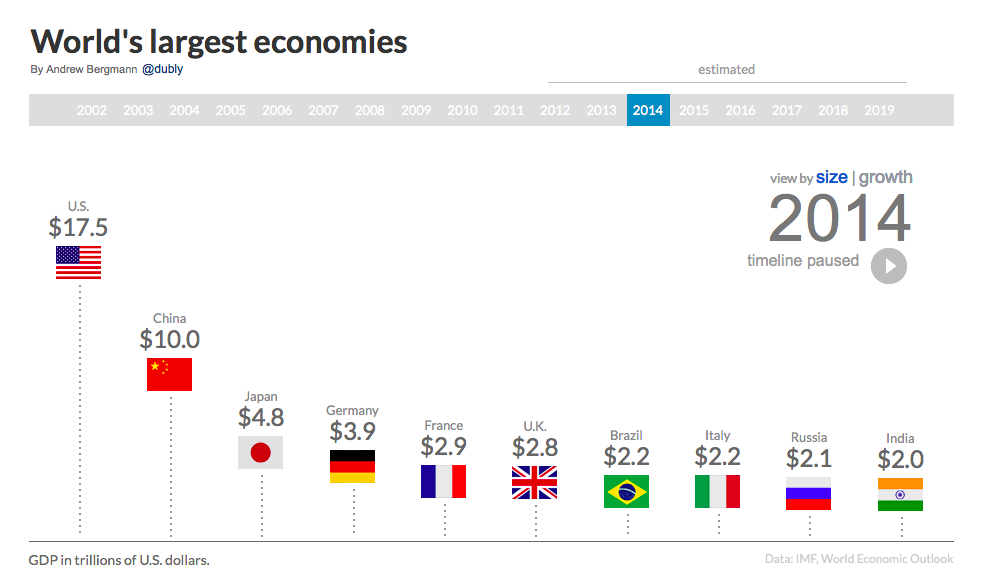 worlds second largest economy qualify - 983×587