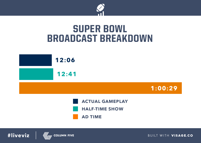 Here's the complete time breakdown: Game play was even shorter than half-time show. #SuperBowl #liveviz @adage http://t.co/ChBNgCMisA