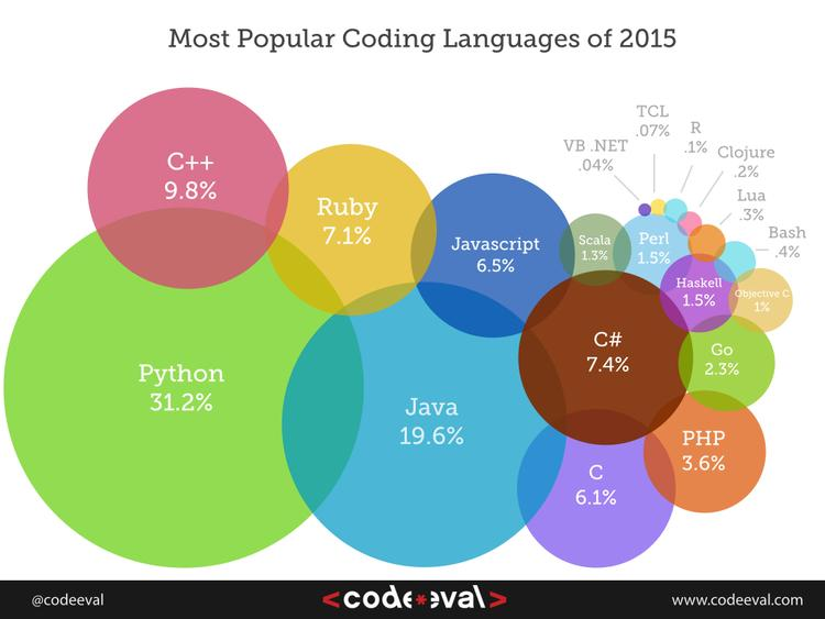 Most Popular Coding Languages of 2015