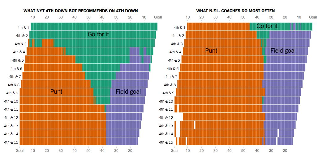 What NYT 4th Down bot recommends on 4th Down vs what NFL coaches do