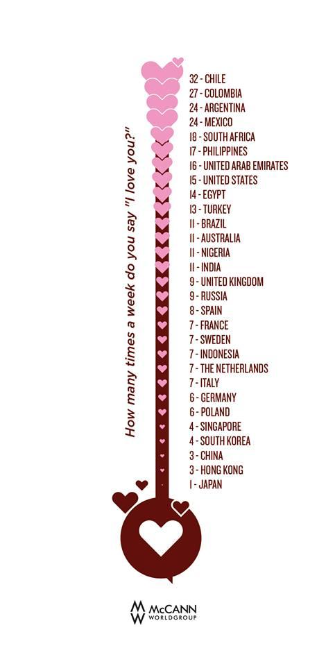 1日に何回「愛してる」と言いますか、の世界ランキング。 僕の母の国チリが1位で父の国日本が最下位。親のお互いへの愛情表現の違いを見て育ってきて異文化について興味を持つようになりました。 http://t.co/lsMChWFTBk