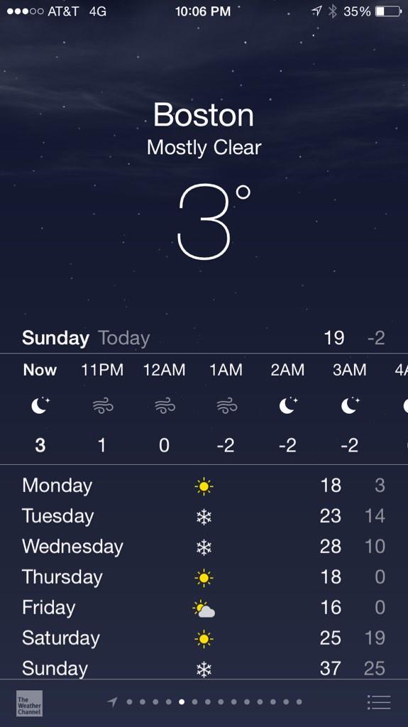 Image result for images for feels like 0 degrees boston