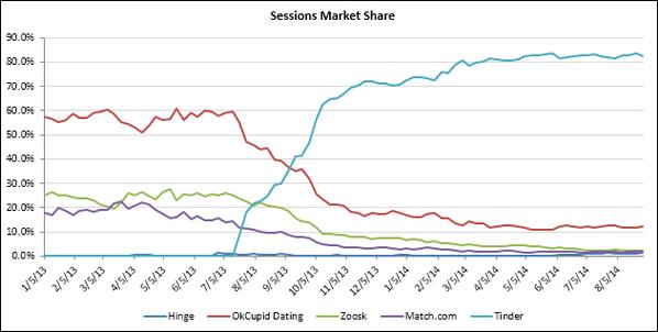 dating market share