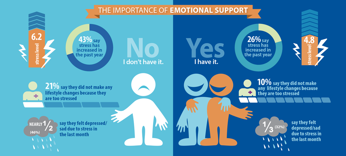 Emotional support makes a difference in managing stress, living healthy.  More at http://t.co/j1p8QfoCCi #stressAPA http://t.co/efoAFG91Ik
