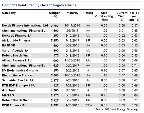 Top 10 Punto Medio Noticias | Corporate Bonds List