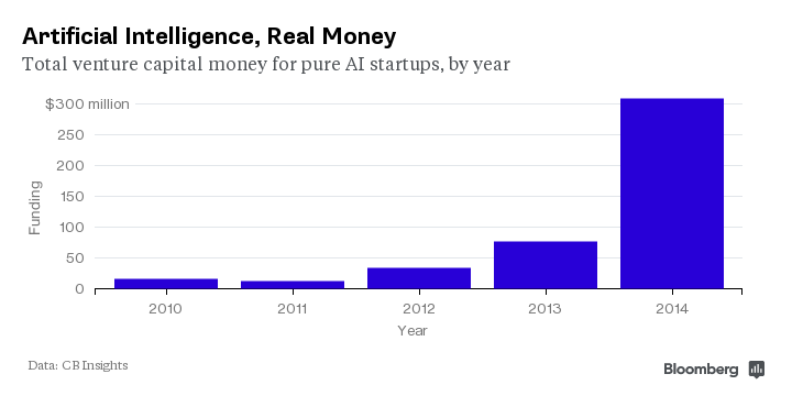 Funding for AI startups, 2010-2014