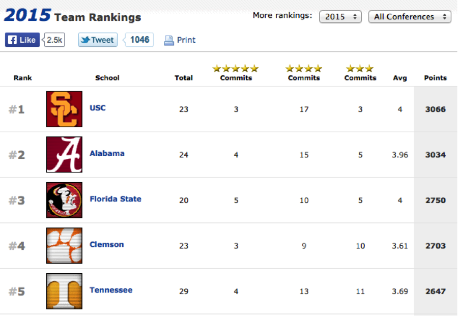 .@rivals has a new #1 recruiting class. And it's #USC! Fight On! http://t.co/18l0GmzEsc