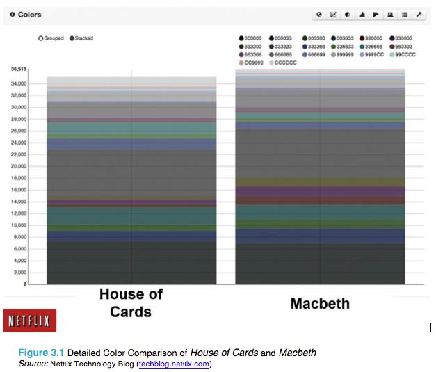 Netflix House of Cards vs Macbeth posters color comparison