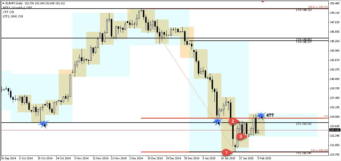 EURUSD potential sell setup; resistance at Fib-R, last year low