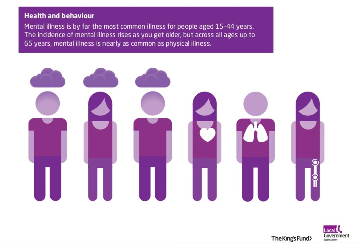 Among under-65s nearly half of all illness is mental illness http://t.co/H1OitGWFCu #timetotalk http://t.co/aOoOZmGYv5