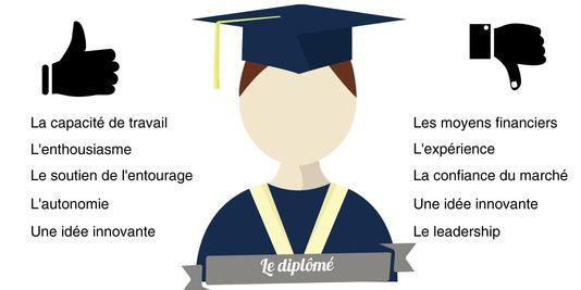 1/3 des jeunes Français voudraient créer leur entreprise http://t.co/wnaKE07n3U via @MOULINBertrand @Campus_LeMonde http://t.co/X9DAkPgvLL