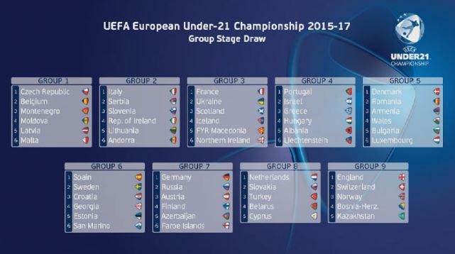 All of the groups afte the draw