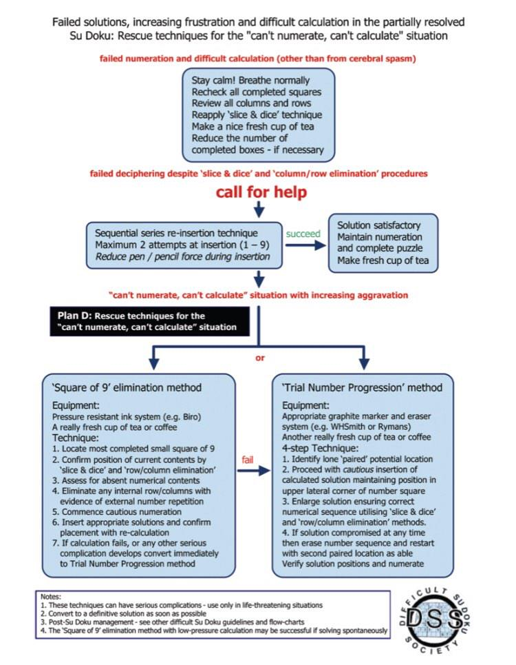 Anaesthetists everywhere, here are the Difficult Sudoku Society's 2009 guidelines (via @AAGBI) http://t.co/EzXJPlDzTe