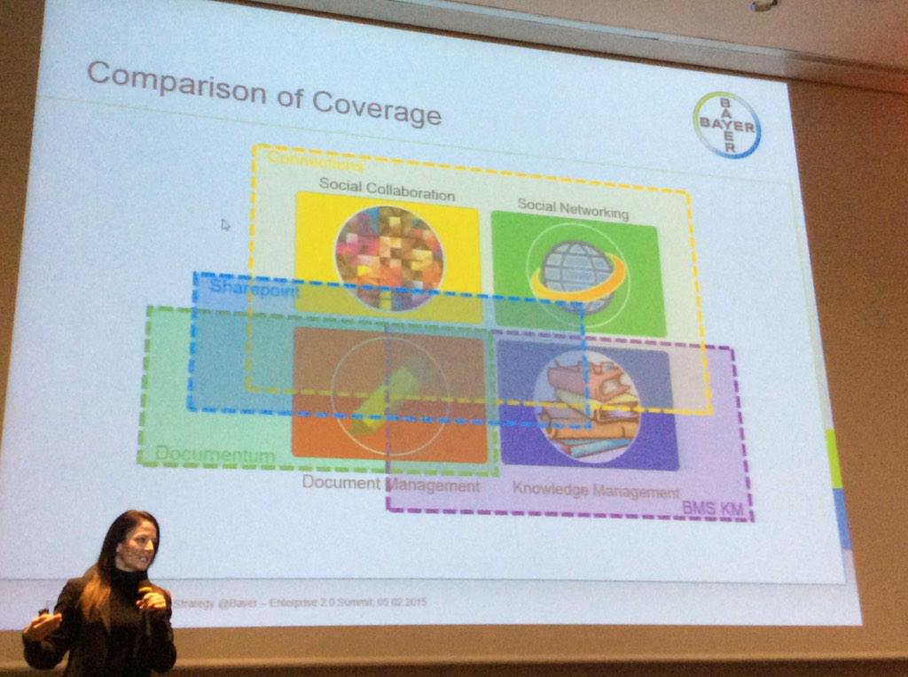 Bayer case study: Different tools with different coverage, some overlap #e20s http://t.co/6uKLVPmFfc