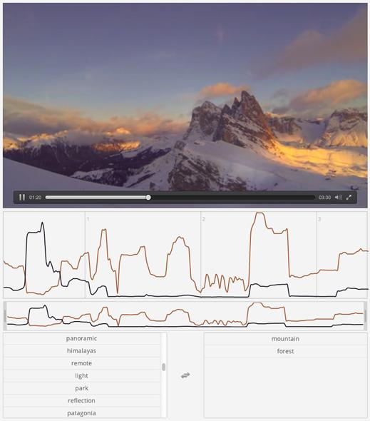 Clarifai Machine Learning software can understand what is in your videos
