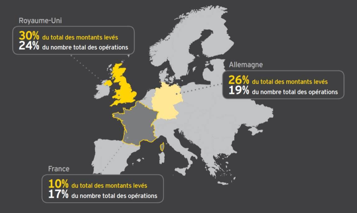Qd on dit que les startups Françaises sont sous-capitalisées...p/r à leurs voisines UK ou DE (source:EY-2nd sem 2014) http://t.co/zfx7OmZbT3