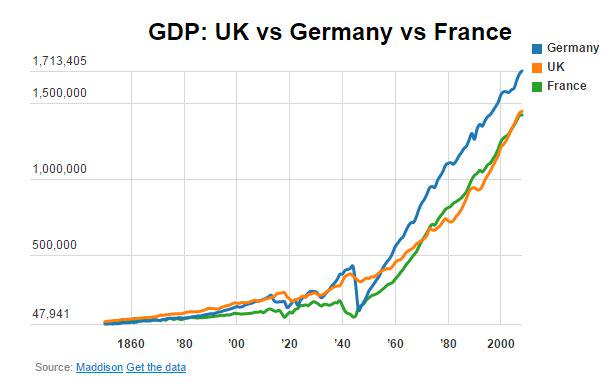 a comparison of the german great britain and us japan trade rivalry By comparison, the us ran a both the years of the great recession and the collapse of trade between the german-owned plants all over britain.