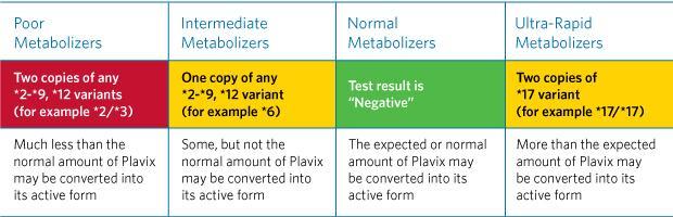 So proud! My 75 y/o pt tells ER staff his CYP2C19 genotype, insists on plavix alternative #genomics cc @EricTopol http://t.co/BECiZI62Pf